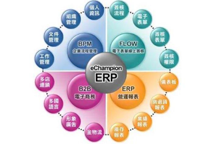 ERP系统开发具有哪些功能模块