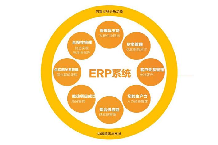 ERP系统开发对于企业发展具有什么作用