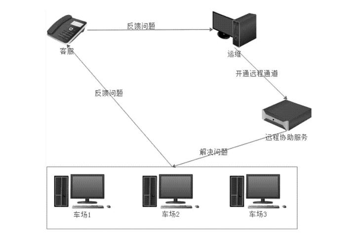 智能软硬件APP开发具有什么作用