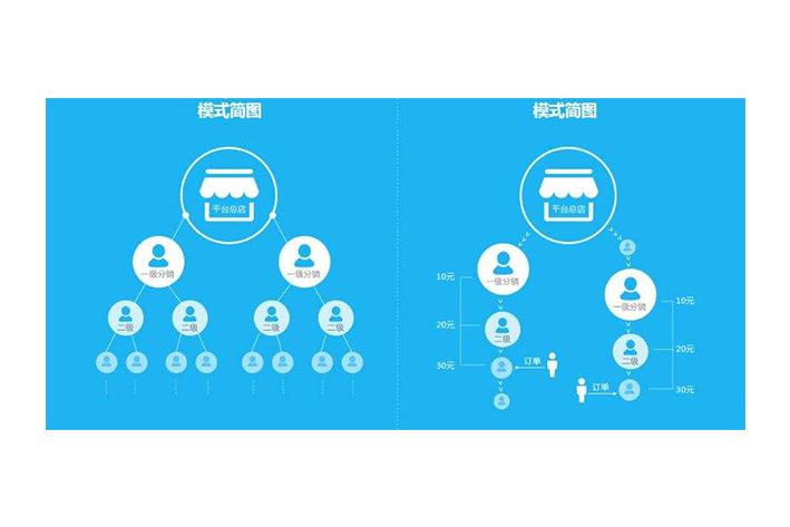 茶叶分销APP软件开发实现平台信息化管理