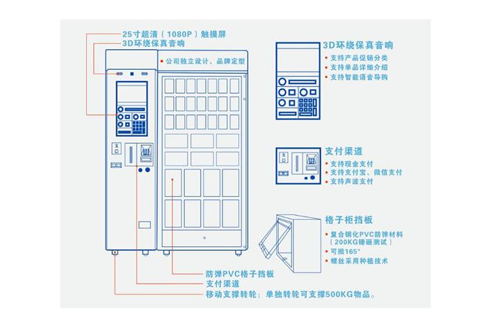 自动售货机系统开发可以用在哪些市场领域