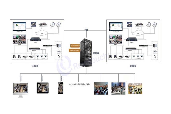校园物联网系统开发如何在当前时代流行